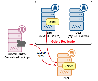 How to Avoid SST when adding a new node to Galera Cluster