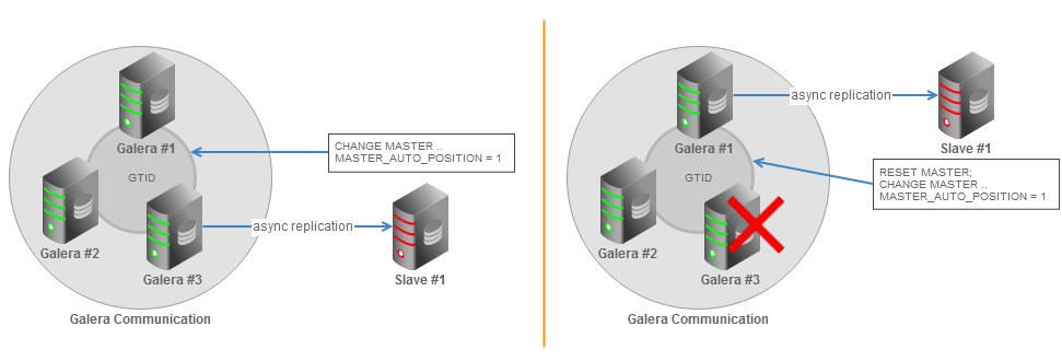 Galera cluster asynchronous slave topology with GTID failover