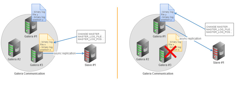 Galera cluster asynchronous slave topology without GTID