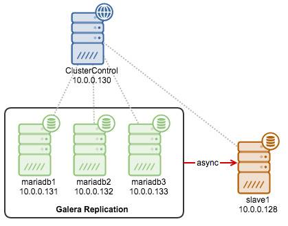 MariaDB Galera asynchronous slave topology