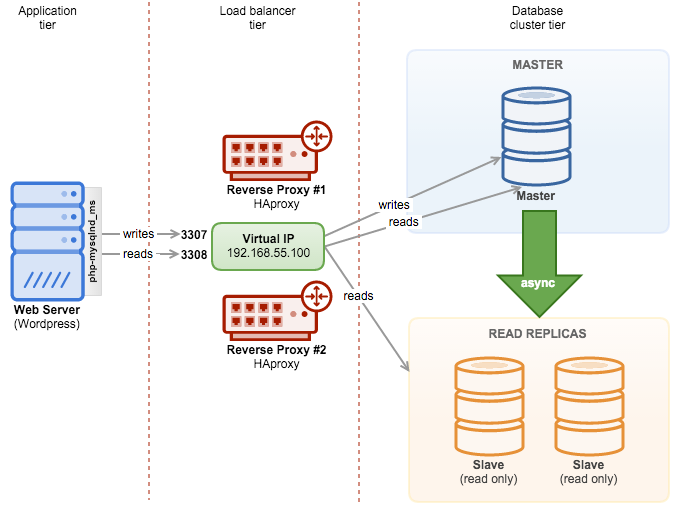 Oracle read write access database
