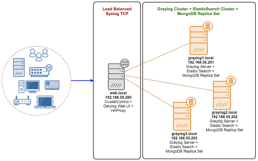 High availability log processing with graylog mongodb and high availability log processing with graylog mongodb and elasticsearch severalnines gumiabroncs Gallery