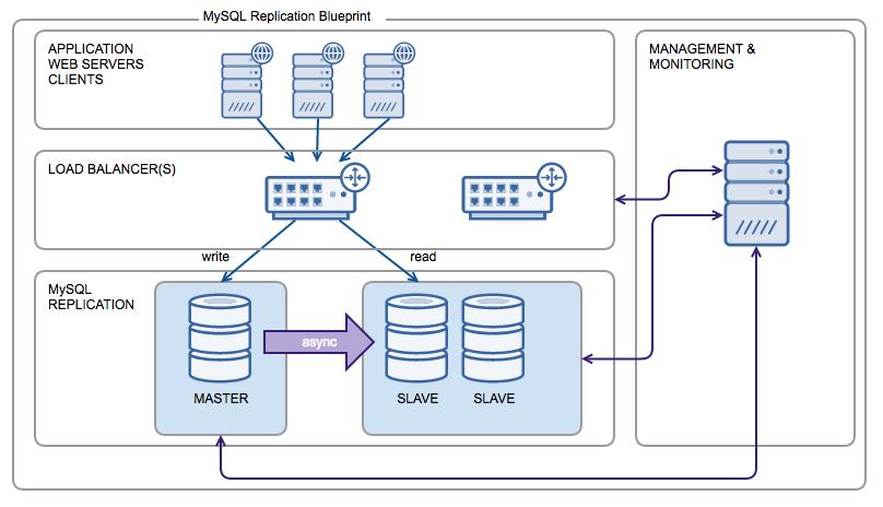 Webinar replay slides the mysql replication blueprint severalnines replay details malvernweather Images