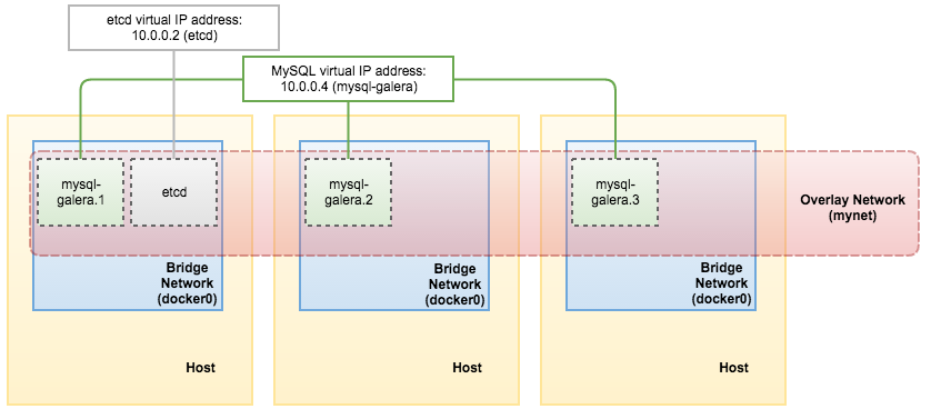 MySQL on Docker: Introduction to Docker Swarm Mode and Multi-Host