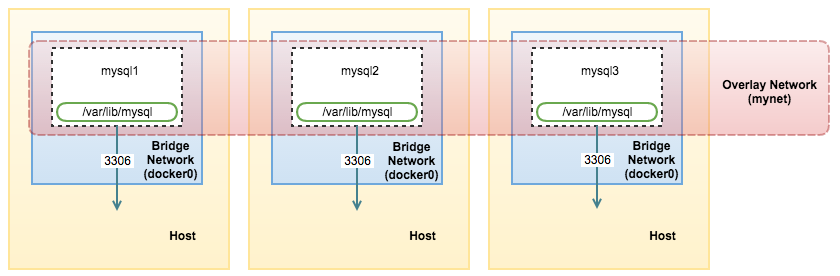 MySQL on Docker: Introduction to Docker Swarm Mode and Multi-Host