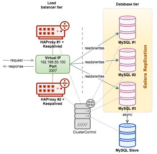 how hardware load balancer works