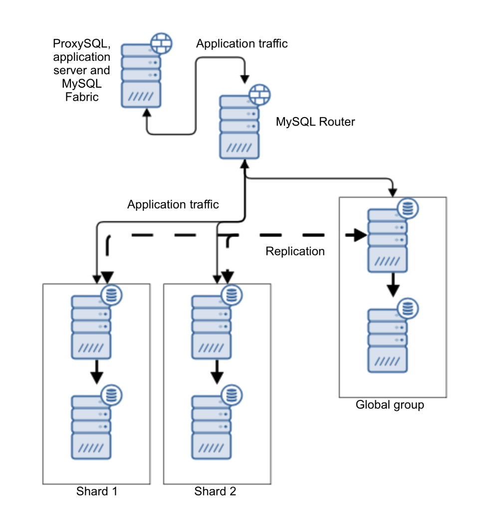 Severalnines - MySQL
