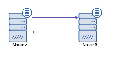 MySQL Master-Master replication