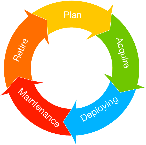 TCO lifetime cycle
