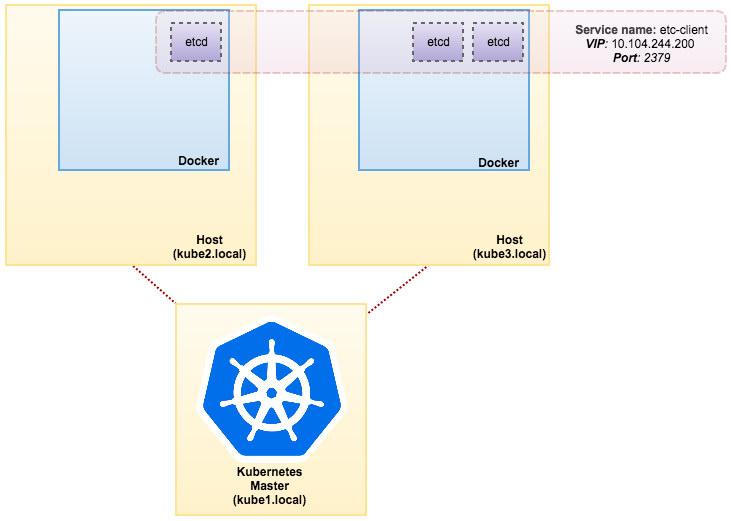 MySQL on Docker: Running Galera Cluster on Kubernetes