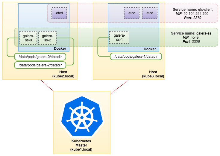 MySQL on Docker: Running Galera Cluster on Kubernetes – ORACLE数据库