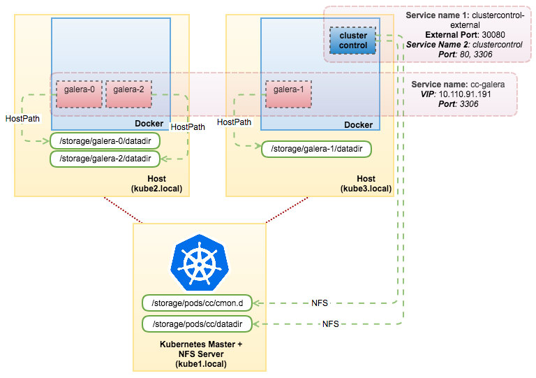 MySQL on Docker: Running Galera Cluster in Production with