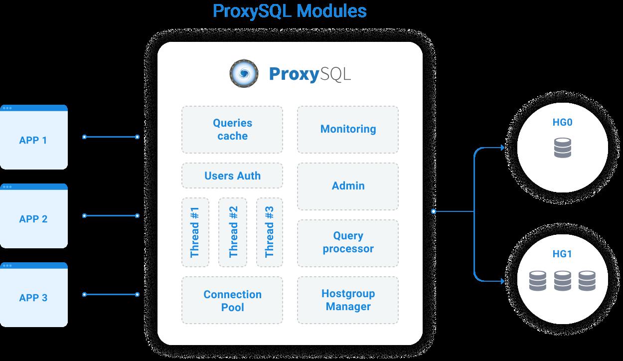 ProxySQL Internals
