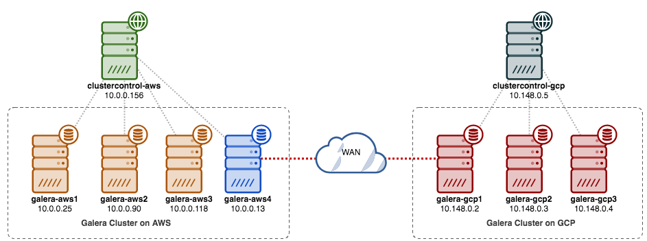 Zero Downtime Network Migration with MySQL Galera Cluster using