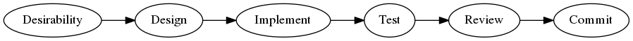Figure 1. Conceptualized outline of the PostgreSQL development process.