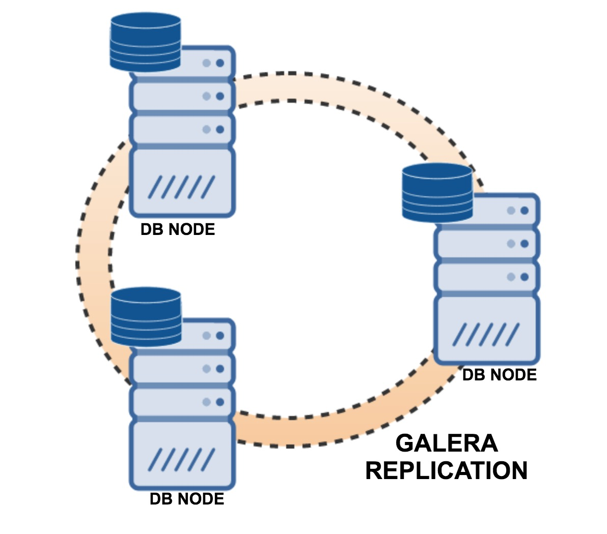 Galera replication, disks attached to database nodes