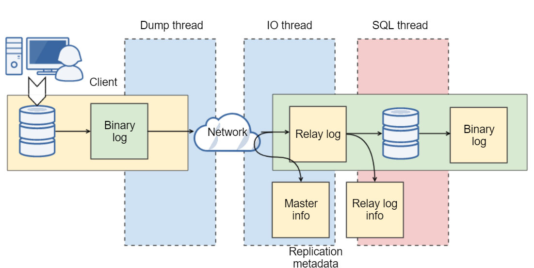 MySQL replication architecture