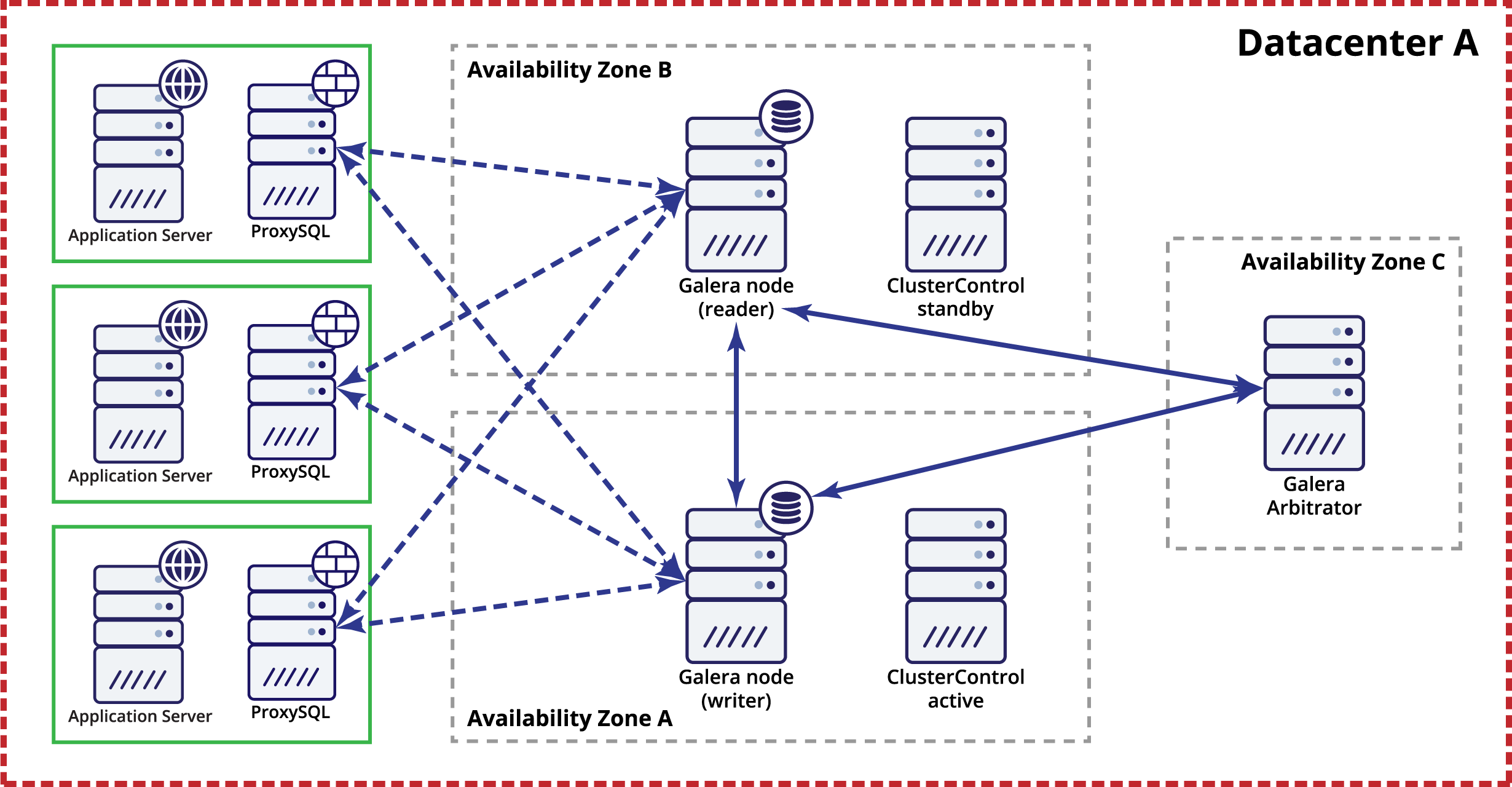 Example of a minimalistic deployment of a Galera cluster within a single datacenter