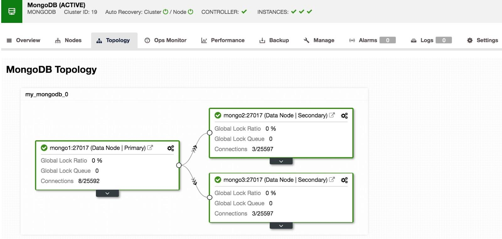 MongoDB Topology View