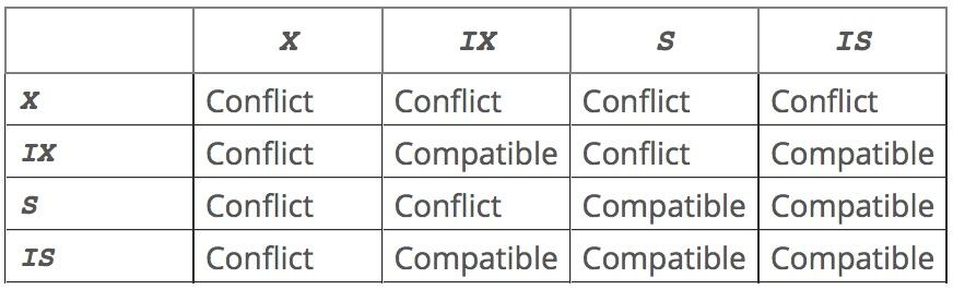 MySQL Locking types conflict