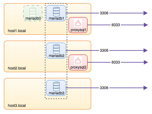 MySQL on Docker: Running a MariaDB Galera Cluster without