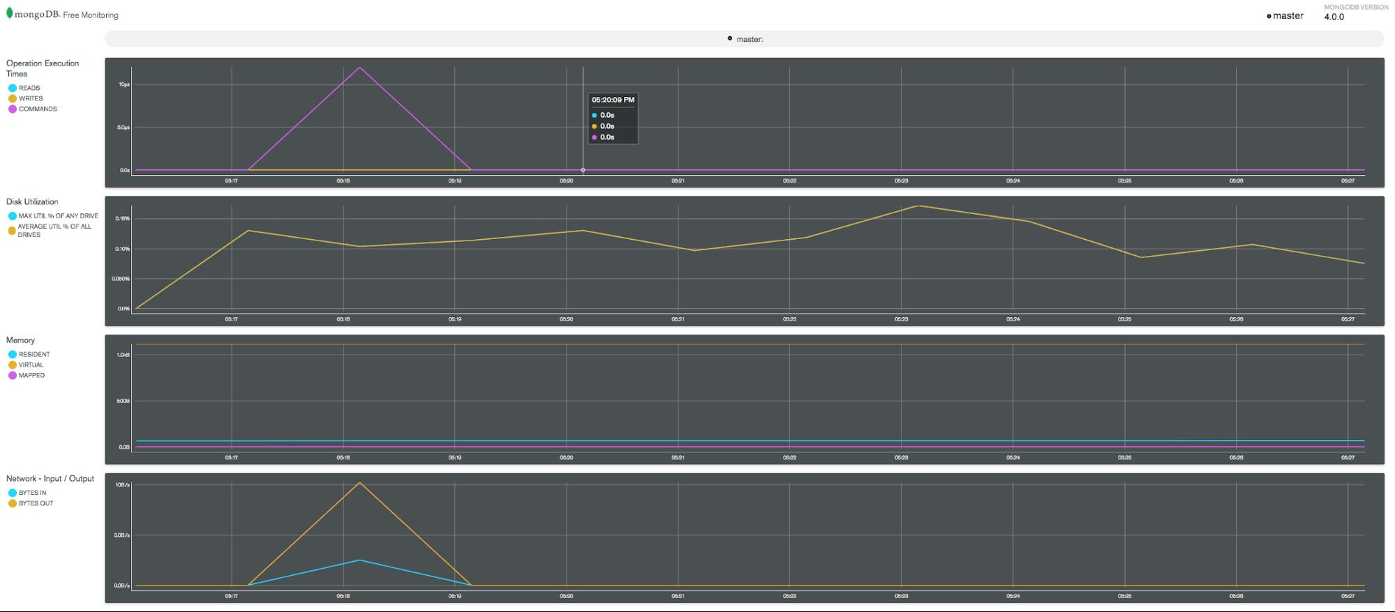 MongoDB Free Monitoring Charts