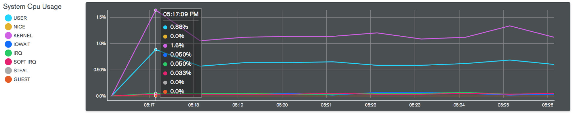 MongoDB Free Monitoring System CPU Usage