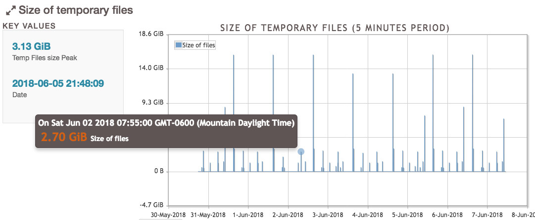 pgBadger Size of Temporary Files chart