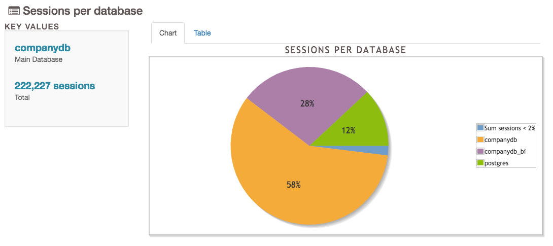 pgBadger Sessions per Database pie chart