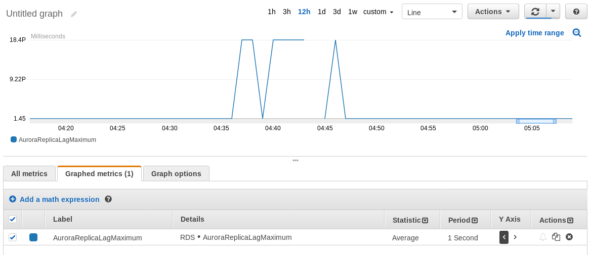 An Overview of Amazon RDS & Aurora Offerings for PostgreSQL