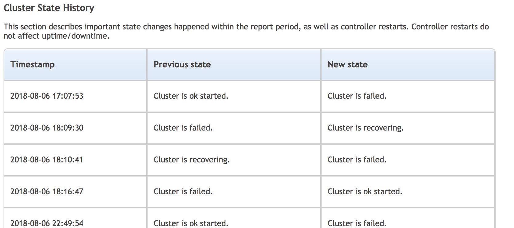 ClusterControl Availability report cluster state history