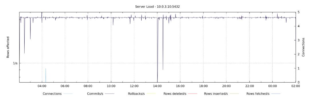 ClusterControl Default cluster overview node status