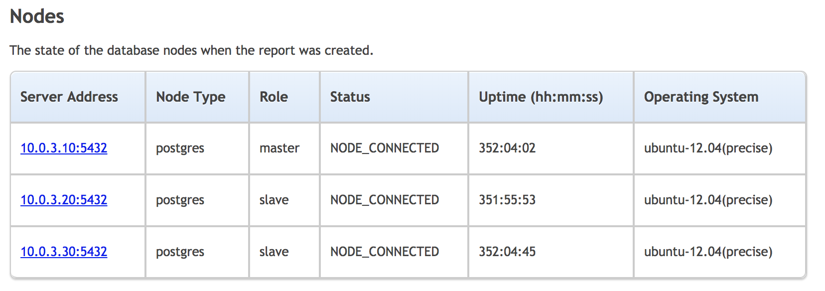 ClusterControl Default cluster report node uptime and roles