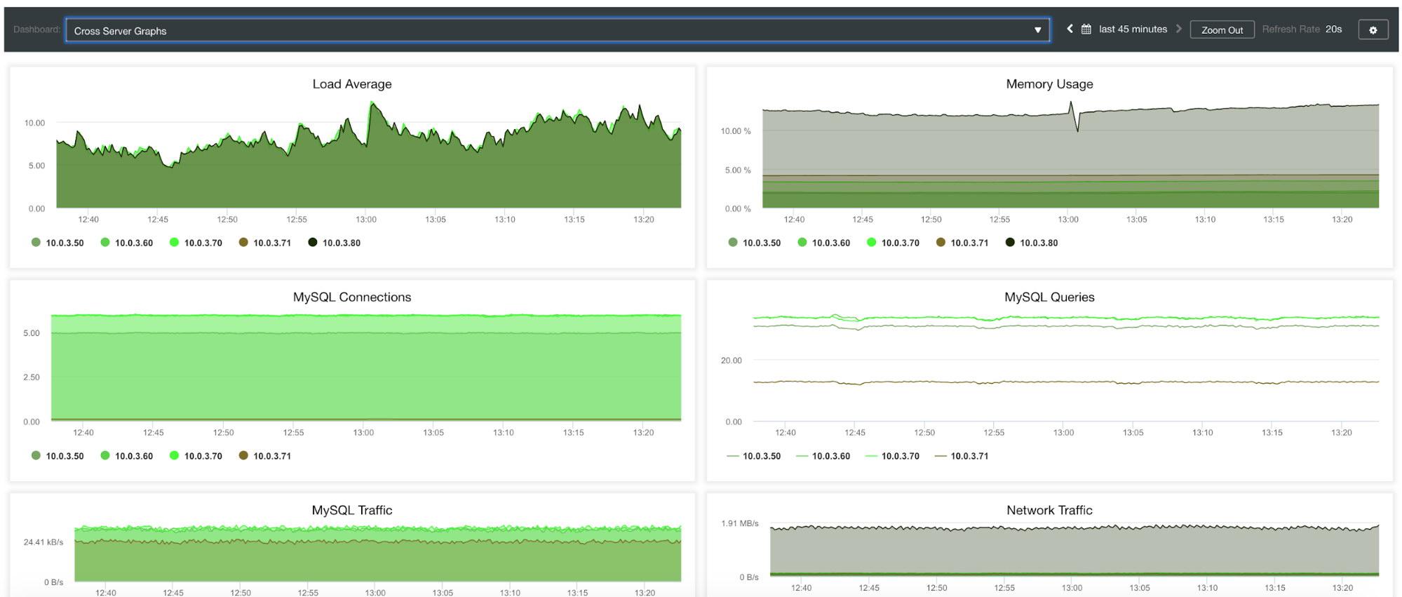 Cross Server Graphs
