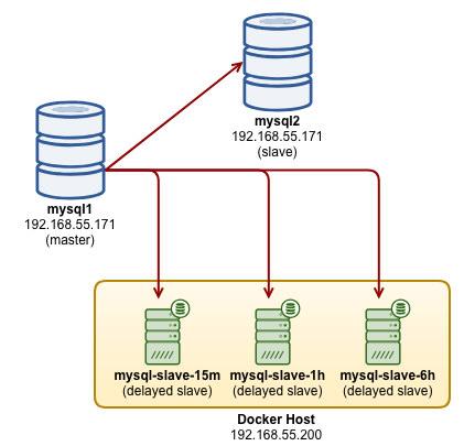 MySQL on Docker: Multiple Delayed Replication Slaves for Disaster