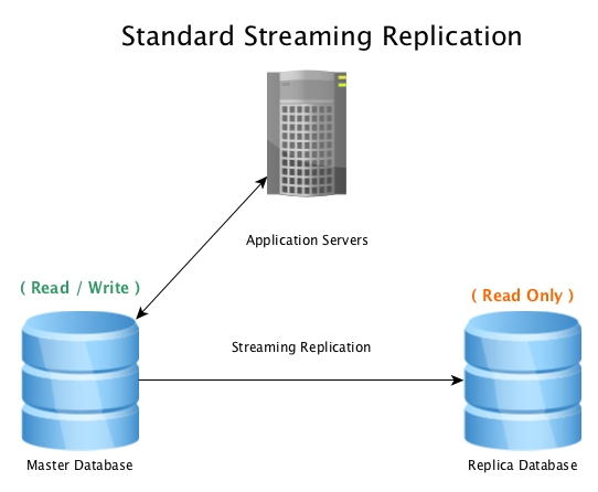 Standard Streaming Replication with PostgreSQL