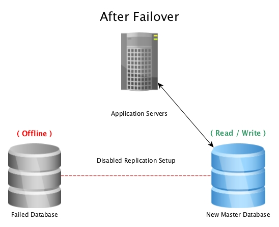 After a failover with PostgreSQL Streaming Replication