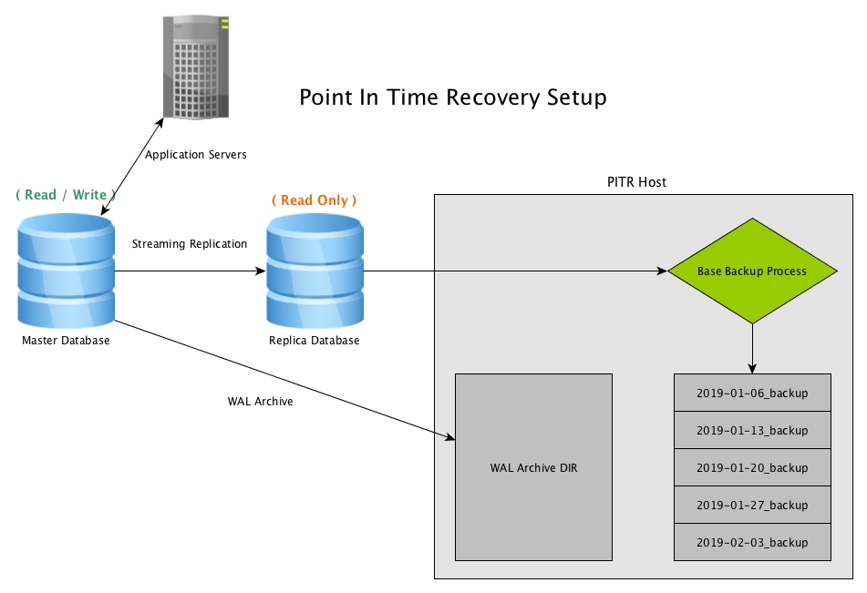 Point In Time Recovery (PITR) off a Streaming Replica with PostgreSQL