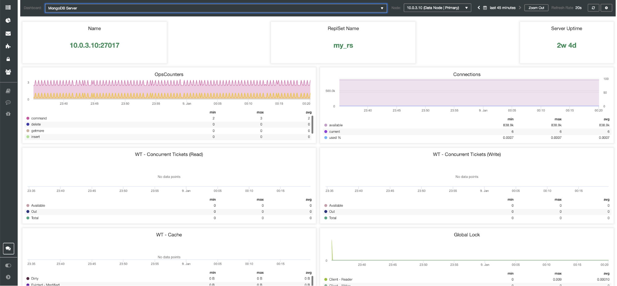 ClusterControl MongoDB Server Dashboard