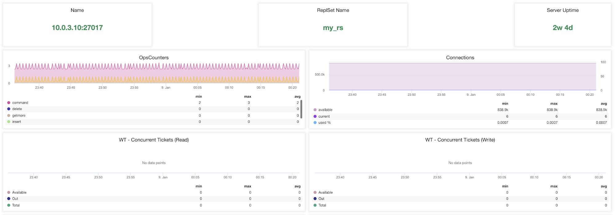 ClusterControl MongoDB metrics