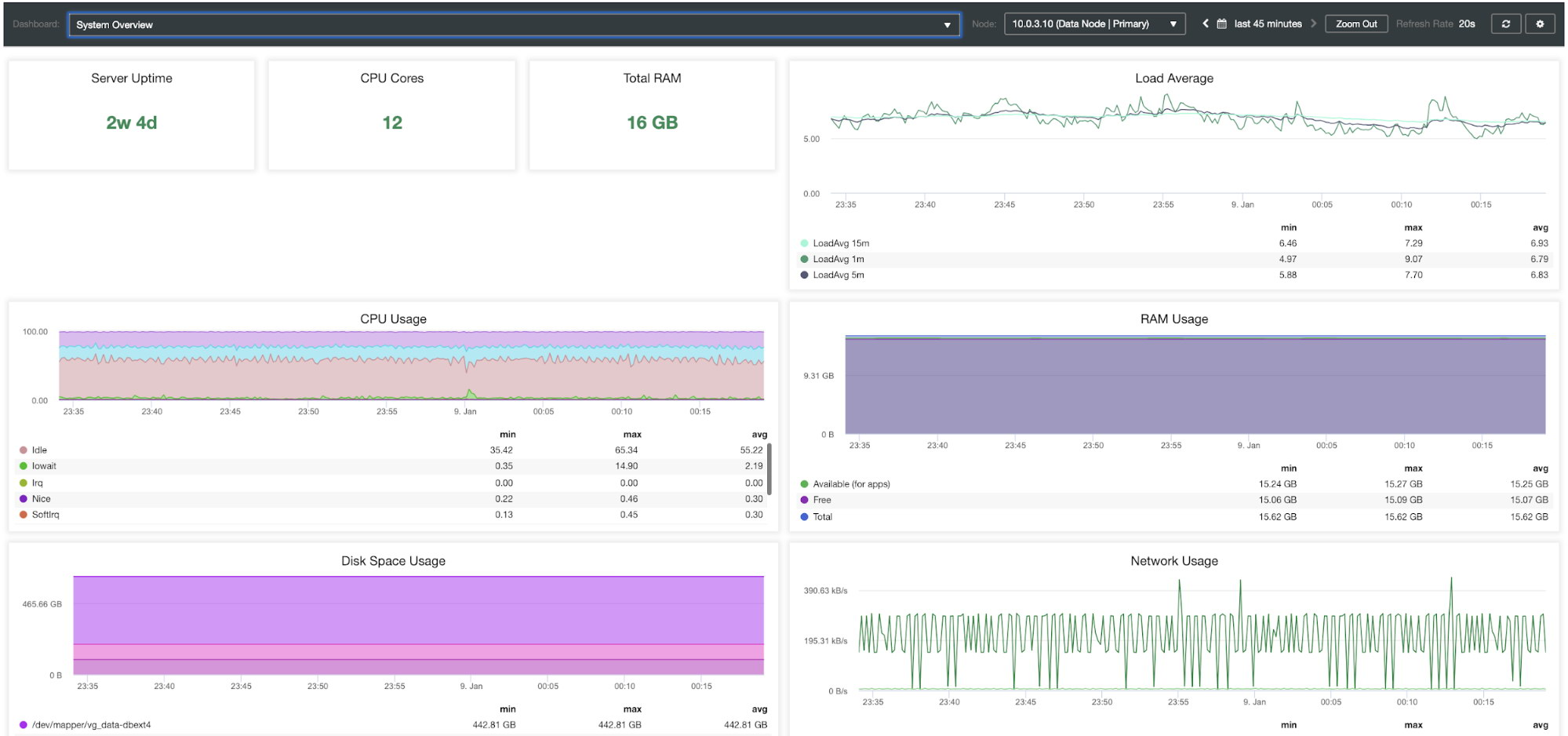 ClusterControl System Overview Dashboard