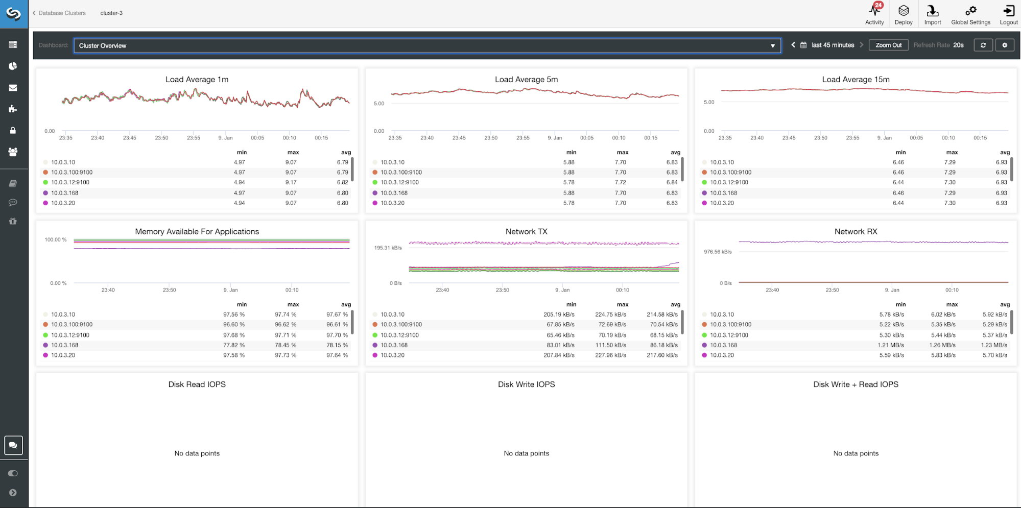 ClusterControl Cluster Overview Dashboard