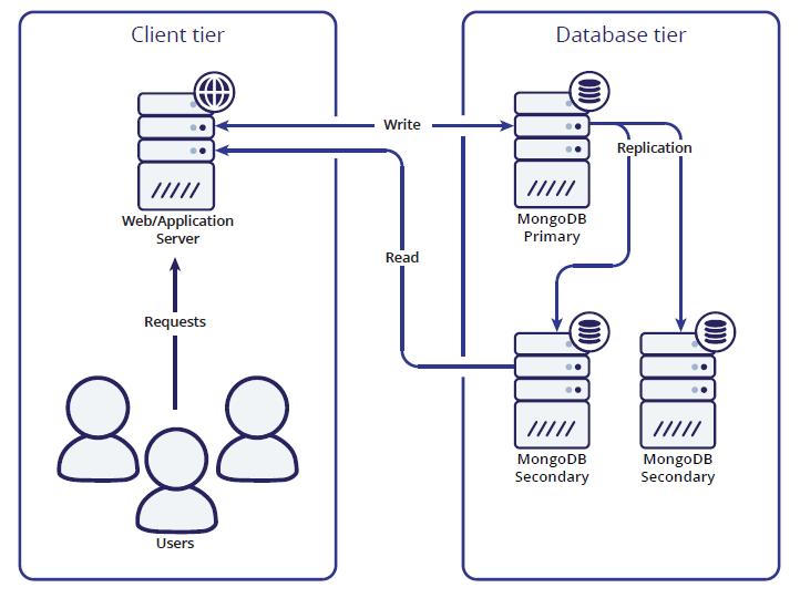 MongoDB ReplicaSet