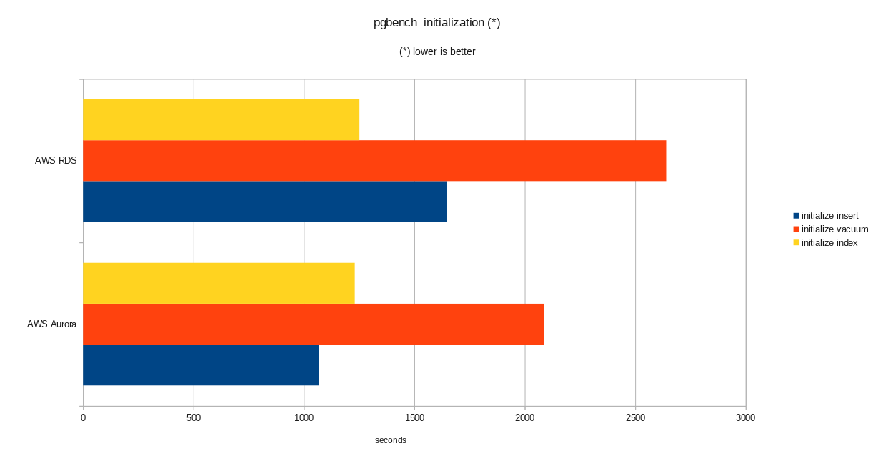 pgbench initialization results