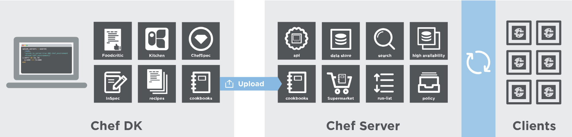 Image from Chef website: Platform Overview