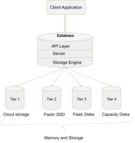Example of common application architecture