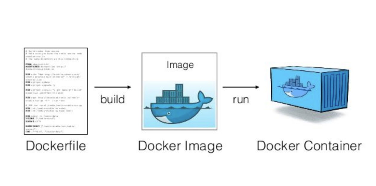 Docker Components