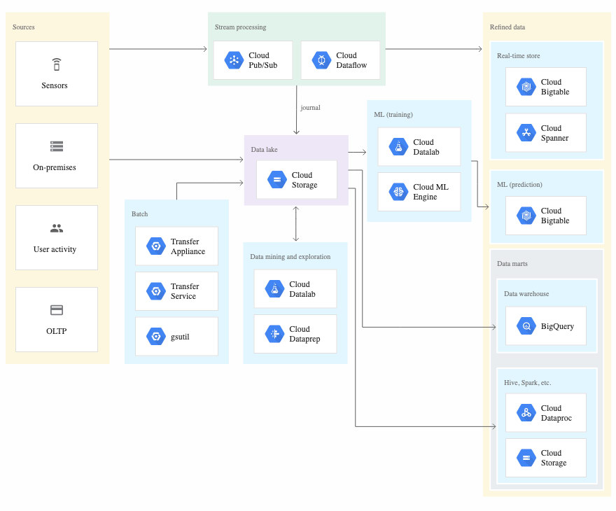 Google Cloud Data Lake Architecture