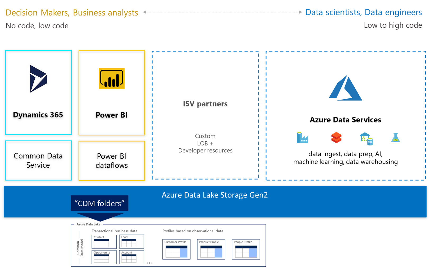 Example architecture Microsoft Azure Data Lake
