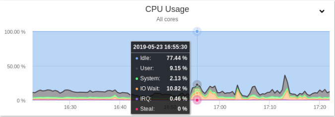 Displaying statistics about the CPU inside of ClusterControl